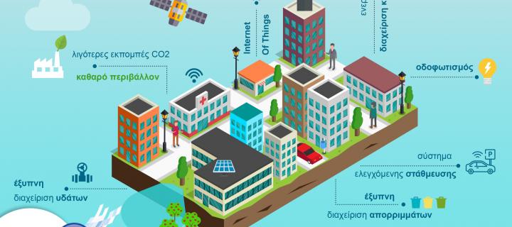 Έξυπνες πόλεις – Κεντρική πολιτική επιλογή η ψηφιακή αναβάθμιση των πόλεων που θα προσφέρει στους πολίτες βελτιωμένη ποιότητα ζωής